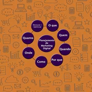 Planejamento de Marketing Digital: Como e por onde começar?